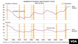 Yoxsulluq səviyyəsində yaşayan amerikalılar
