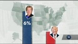 Все, що потрібно знати про соціальні опитування під час виборів у США. Відео