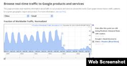 谷歌官方统计数据显示来自中国的访问量几乎为零(网页截图)