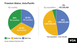 Media Freedom in the Asia Pacific Region