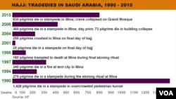 ၁၉၉၀ ခုႏွစ္ကစၿပီး လက္ရွိ ၂၀၁၅ အထိ Hajj ဘုရားဖူးရာသီမွာ ျဖစ္ပ်က္ခဲ့တဲ့ ဝမ္းနည္းေၾကကြဲဖြယ္ လူေသဆံုးမႈျပဇယား။