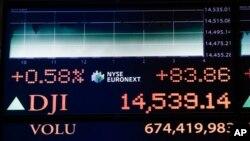Papan di lantai bursa saham New York (NYSE) menunjukkan kenaikan indeks untuk Dow Jones Industrial (DJI) hingga level 14,539 saat ditutupnya transaksi (14/3).