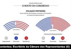Gráfico - O Rosto do Congresso - Afiliação partidária