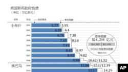 (数据来源:美国财政部,路透社)