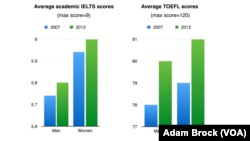 TOEFL and IELTS scores 2007 and 2013
