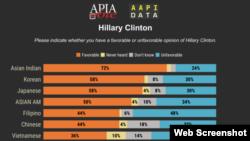 Khảo sát của APIA và AAPI Data năm 2018. Photo APIA.