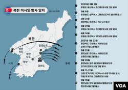 북한 미사일 발사 일지 (2020년 이후)