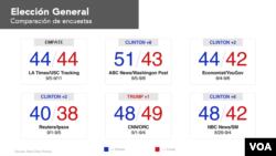 Un experto dijo a la Voz de América que las cifras de las encuestas todavía pueden cambiar de aquí a la elección de noviembre.