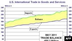 Thâm hụt mậu dịch của Mỹ lên đến 50.2 tỉ đô la trong tháng Năm, tăng 15% so với tháng Tư