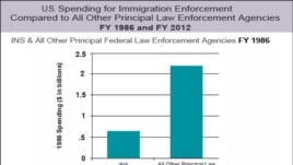 U.S. Immigration Spending