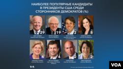 Бывший вице-президент Джо Байден пользуется наибольшей популярностью среди демократов. По данным опроса Квиннипэкского университета 28 марта, почти 30% респондентов заявили, что проголосуют за Байдена на президентских выборах 2020, если он примет в них участие.