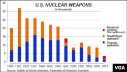 U.S. warheads, strategic and nonstrategic