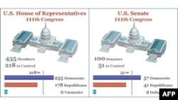 SHBA: Votohet për të 435 vendet e Dhomës dhe 37 nga 100 të Senatit