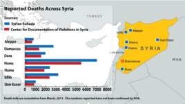 Syria Conflict Deaths (Click to View)