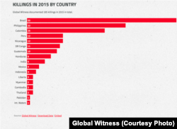 Meutres par pays selon Global Witness