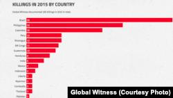 全球見證組織報告顯示﹐2015年是環境活動人士被殺害最多的一年。