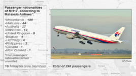 Nationalities of passengers on MH17
