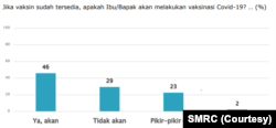 Grafik survei kesediaan vaksinasi. (Gambar: SMRC)