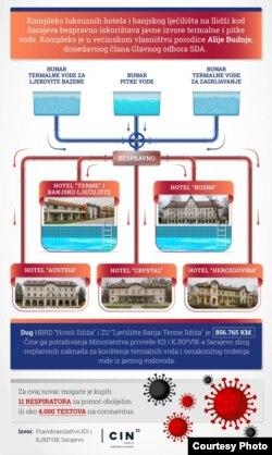 Infografika o bespravnom korištenju termalnih izvora, Izvor: CIN