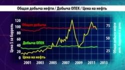 Реакция биржи на ситуацию на мировом нефтяном рынке