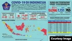 Infografis COVID-19, 27 April 2020. (Sumber: BNPB)