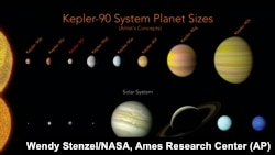 This picture made available by NASA shows a comparison of the planets in our solar system and those orbiting the star Kepler-90.