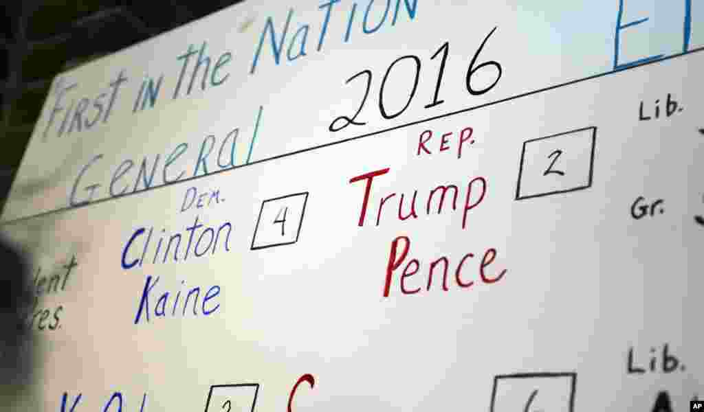 The tally board in Dixville Notch, New Hamphire, where the nation's first voters cast their ballots on Election Day, shows Democratic presidential candidate Hillary Clinton beating Republican Donald Trump 4-2.