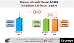 Ekonomi Indonesia Triwulan 4, 2020. (Grafis: BPS)