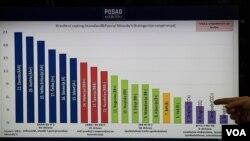 Nepovoljni kreditni rejting BiH u odnosu na druge zemlje