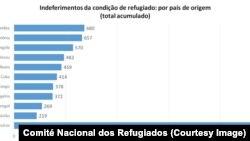Refugiados Brasil: Angola e Guiné-Bissau são os países com mais pedidos negados