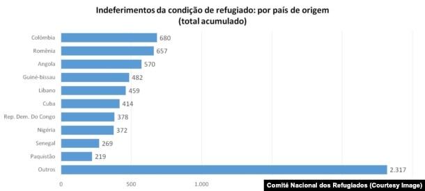 Países com mais pedidos negados de estatuto de refugiado no Brasil