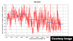 (Credit: Copernicus Atmosphere Monitoring Service (CAMS); ECMWF)