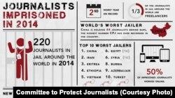 保护记者委员会有关2014年全球被监禁记者信息的图示(图片由保护记者委员会CPJ提供 )