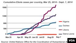 Đồ biểu cho thấy Ebola lây lan nhanh tại 4 nước Tây Phi từ tháng 3 đến tháng 9 năm 2014