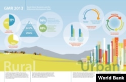 A World Bank graphic shows differences in service delivery between urban and rural areas (World Bank 2013)
