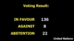 Voting result at UNGA's resolution on Myanmar