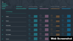 """The """"Good Country Index"""" ranked Ireland as the top country."""