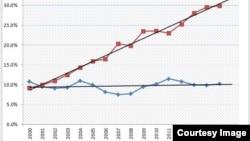 Đồ thị 1: Tỷ trọng nhập khẩu từ TQ và xuất khẩu sang TQ trong tổng kim ngạch XNK của Việt Nam. Đường xu hướng có độ dốc cao, biểu thị xu hướng gia tăng liên tục của tỷ trọng hàng hoá nhập khẩu từ Trung Quốc từ năm 2000 đến nay.