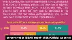 ISEAS survey: Trust among ASEAN respondent for US as strategic partner rises in 2021Người Đông Nam Á tăng sự tin cậy vào Mỹ trong vai trò đối tác chiến lược.