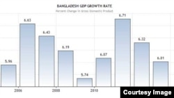 Bangladesh Budget
