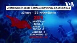 საქართველოში კორონავირუსით გარდაცვლილთა რიცხვმა 200-ს გადააჭარბა