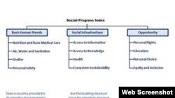 Indeks socijalnog progresa
