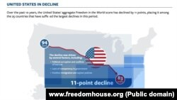 Sjedinjene Države su prema izveštaju Fridom hausa u poslednjih deset godina nazadovale jedanaest poena (Foto: www.freedomhouse.org)
