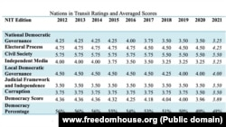 Učinak Srbije prema kriterijumima Fridom hausa od 2012. do danas