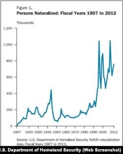DHS: U.S. Naturalizations 1907-2012