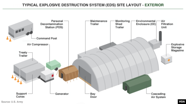 Exterior of an explosive destruction system.
