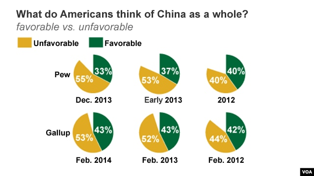 What do Americans think of China as a whole?