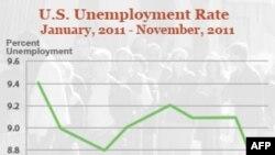 У США різко скоротилось безробіття