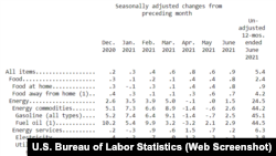 Thống kê chỉ số tiêu dùng (CPI) vào tháng Bảy, 2021 từ Bộ Lao Động Hoa Kỳ.