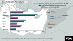Syria deaths from conflict, updated March 4, 2013.